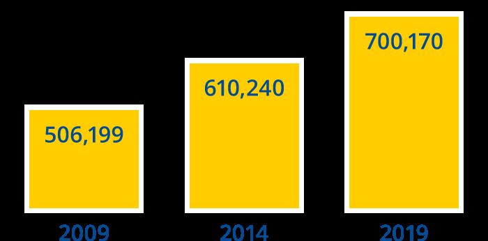 Student Membership Growth Bar Graph
